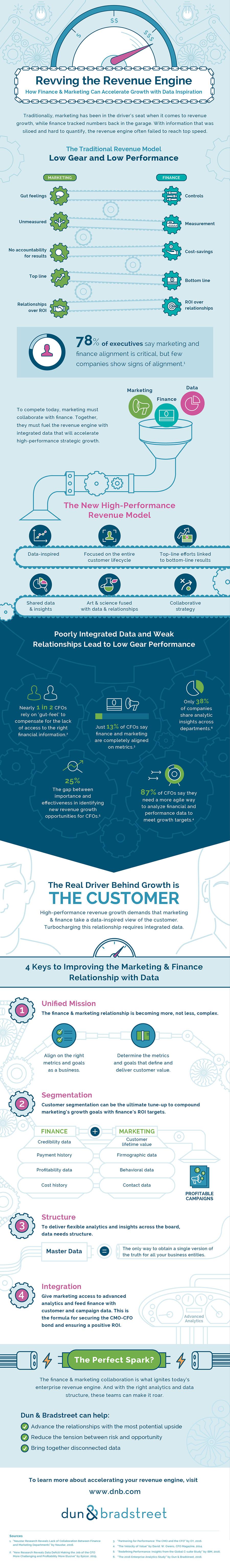 D&B -Revenue Infographic_FINAL_v02