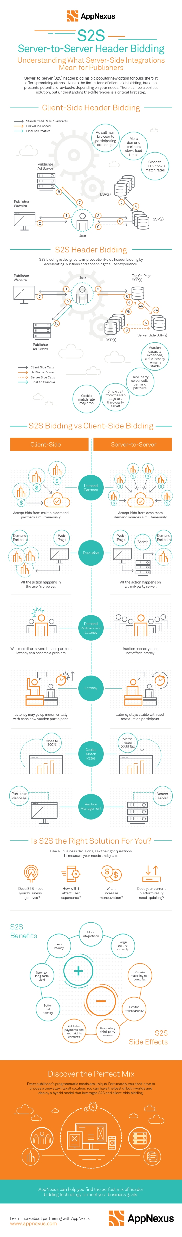 INFOGRAPHIC - AppNexus -Server to Server header bidding